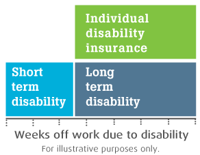 Disability chart