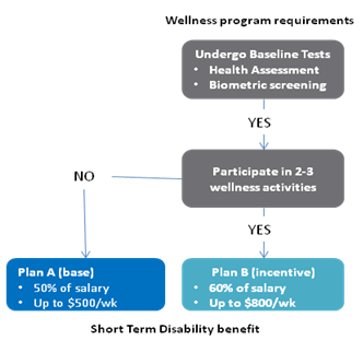 A new era in disability and health plan management - Short term disability plan design ...