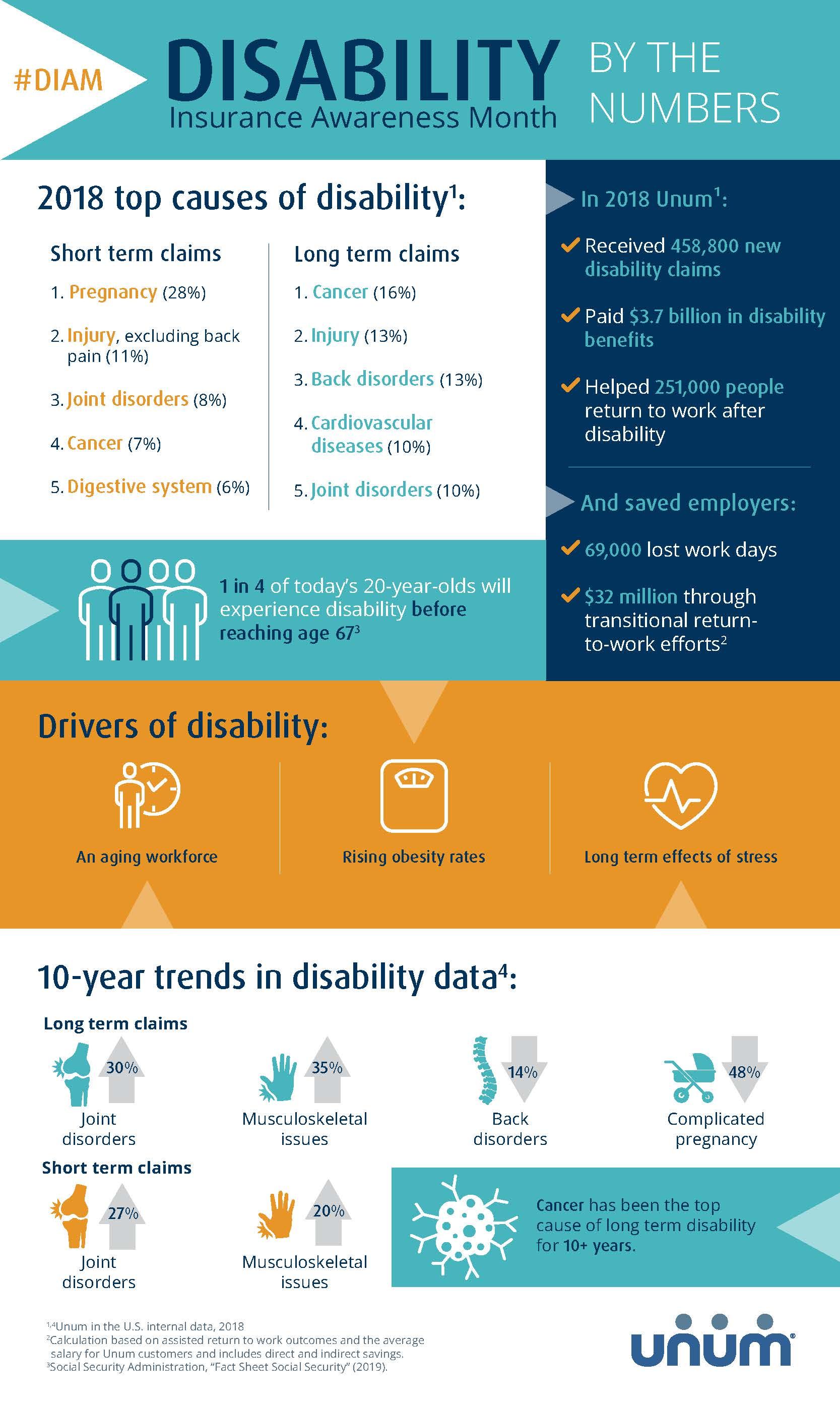 There's a one in four chance a worker will be disabled before retirement, and the top causes of disability are more common than most people think. This infographic shows top causes of disability, key drivers impacting today's workforce, and 10-year trends in disability, according to data from Unum - the world's largest provider of disability insurance.