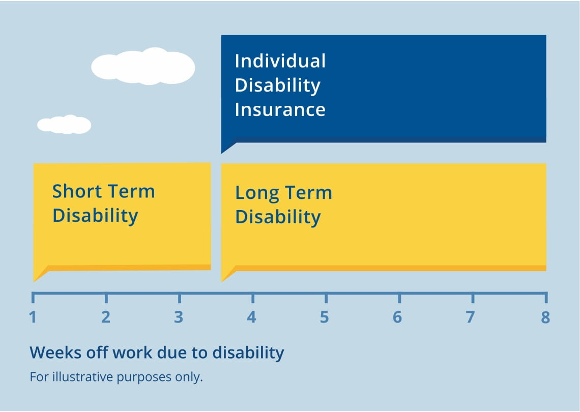 Mortgage Life And Disability Insurance