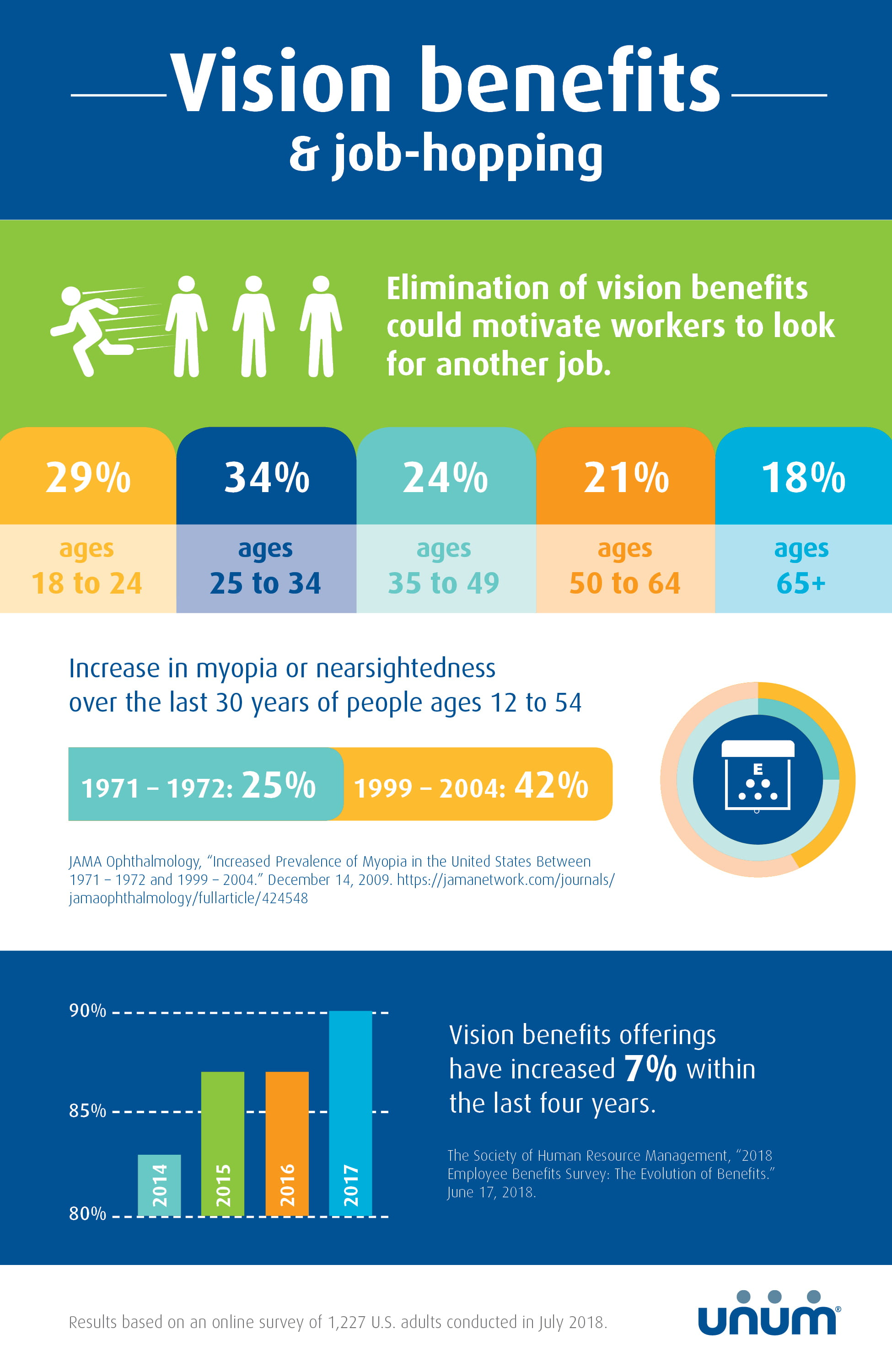 Unum finds significant number of Millennials value vision ...