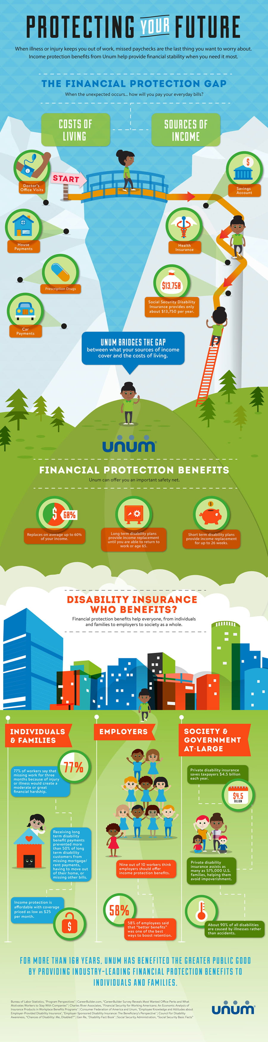 Protecting your future infographic