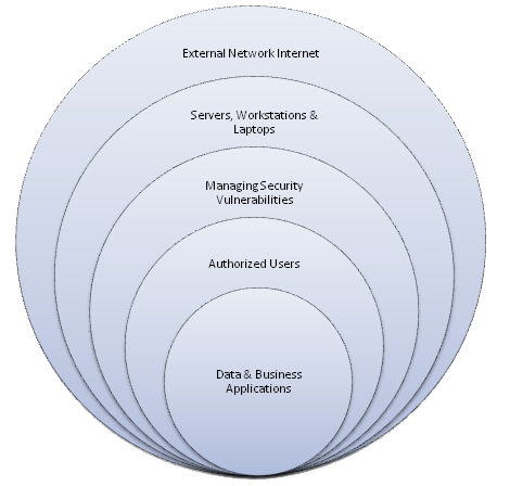 Circles of cyber defense